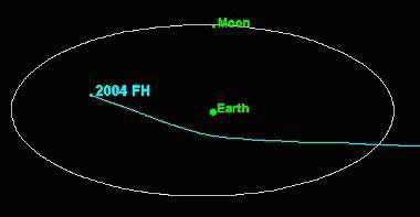 Asteroid 2004 FH.
