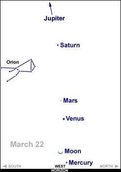 Planets - Mercury, Venus, Mars, Jupiter and Saturn.