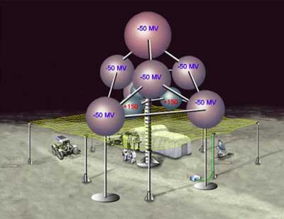 electromagnetic shield that could protect astronauts.