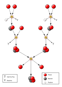 proton-proton chain.