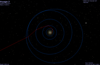 Voyager 2 Trajectory.