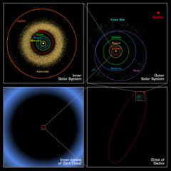 outer Solar System astronomical objects.