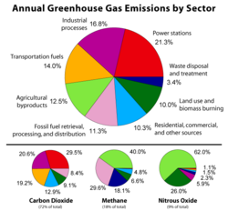 greenhouse gas emissions.