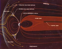 Earth's magnetosphere.