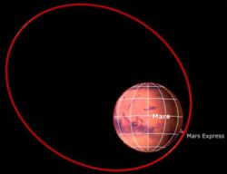 Mars Express Orbit.
