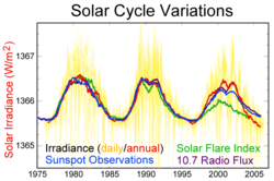solar cycle.