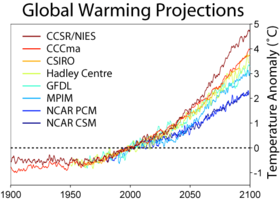 global warming climate models.