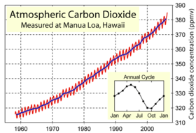 Atmospheric carbon dioxide.
