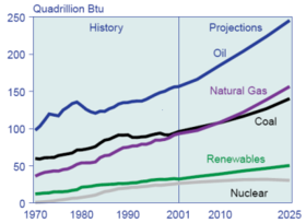 fossil fuel usage.