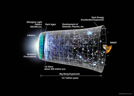 expansion of the universe.