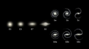 Galaxies Types.