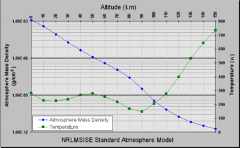 Temperature atmosphere model.