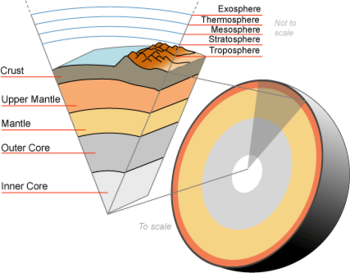 Earth' mantle.