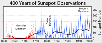 sunspot numbers.