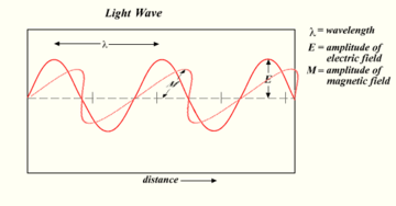 light wave.