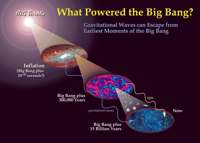 Big Bang Singularity.