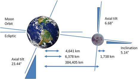 Earth-Moon system.