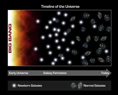 Galaxies forming after the big bang.
