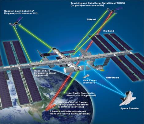The communications systems used by the ISS.