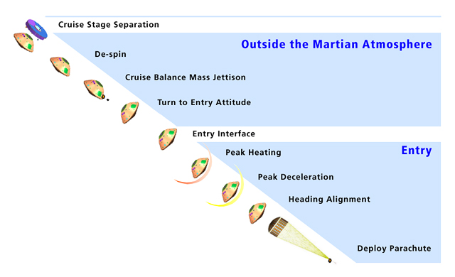 Curiosity landing diagram for outside Martian atmosphere and for entry.