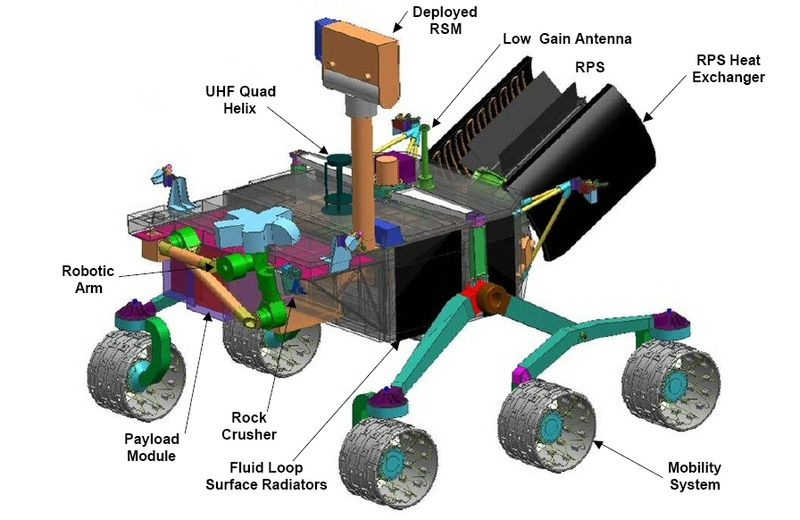 Mars Curiosity Rover Is Also Called The Mars Science ...
