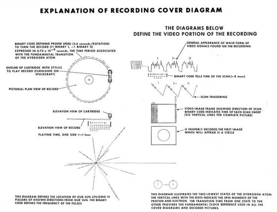 Voyager record cover diagram.
