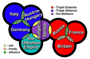 pre-WWI Europe.