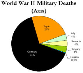 Axis Military personnel killed.