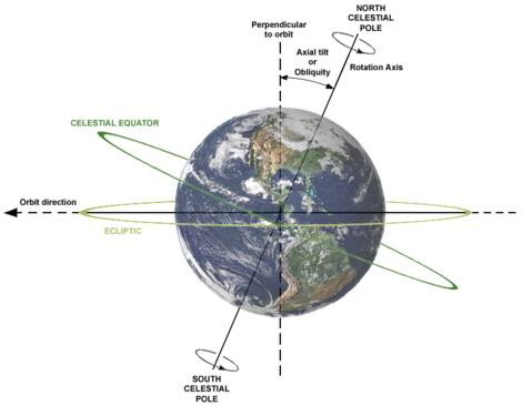 axial tilt of planets.