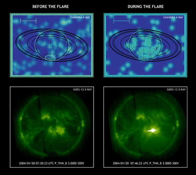 Chandra observed Saturn before and then during a flare.