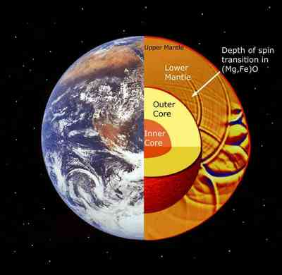Earth's inner layers.