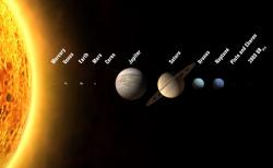 planets in the Solar System.