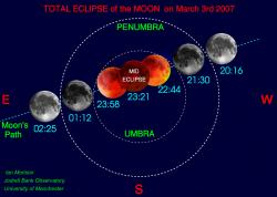 Lunar eclipse diagram. Image credit: Jodrell Bank University.