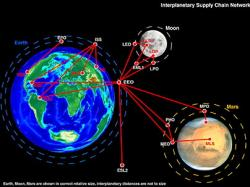 Interplanetary supply chain. Image credit: MIT.