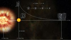 A timeline of the universe. Image credit: ESO.
