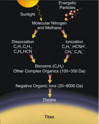 Tholin formation in Titan.