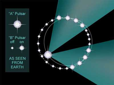 Pulsar and Neutron star.